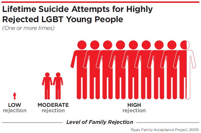 Family-Rejection-Suicide-Attempts