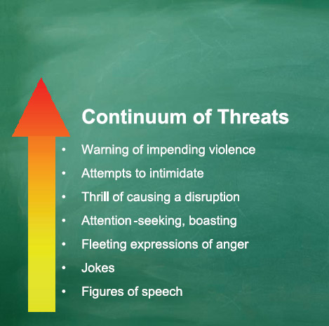 threat-assessment-fig-4