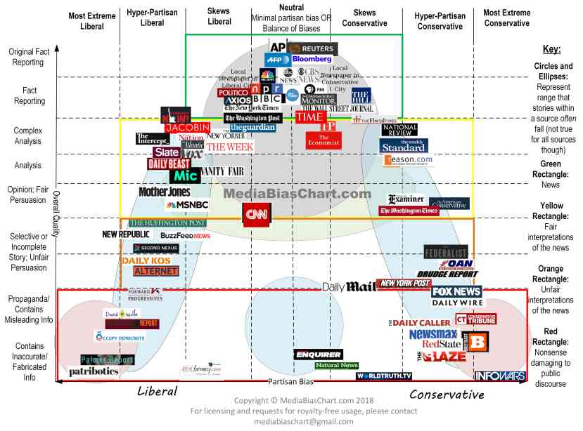 Media-Bias-Chart_Version-3.1_Watermark-min.jpg